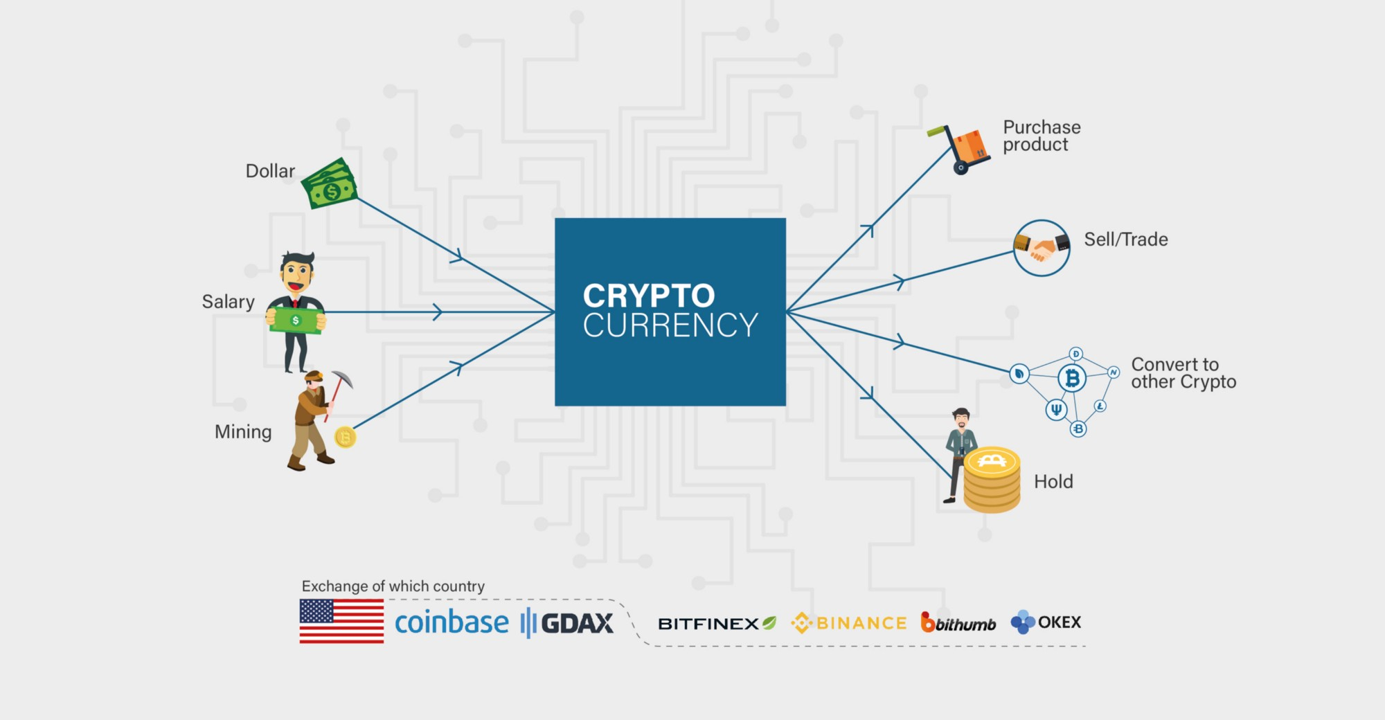 The different ways cryptocurrencies are taxed
